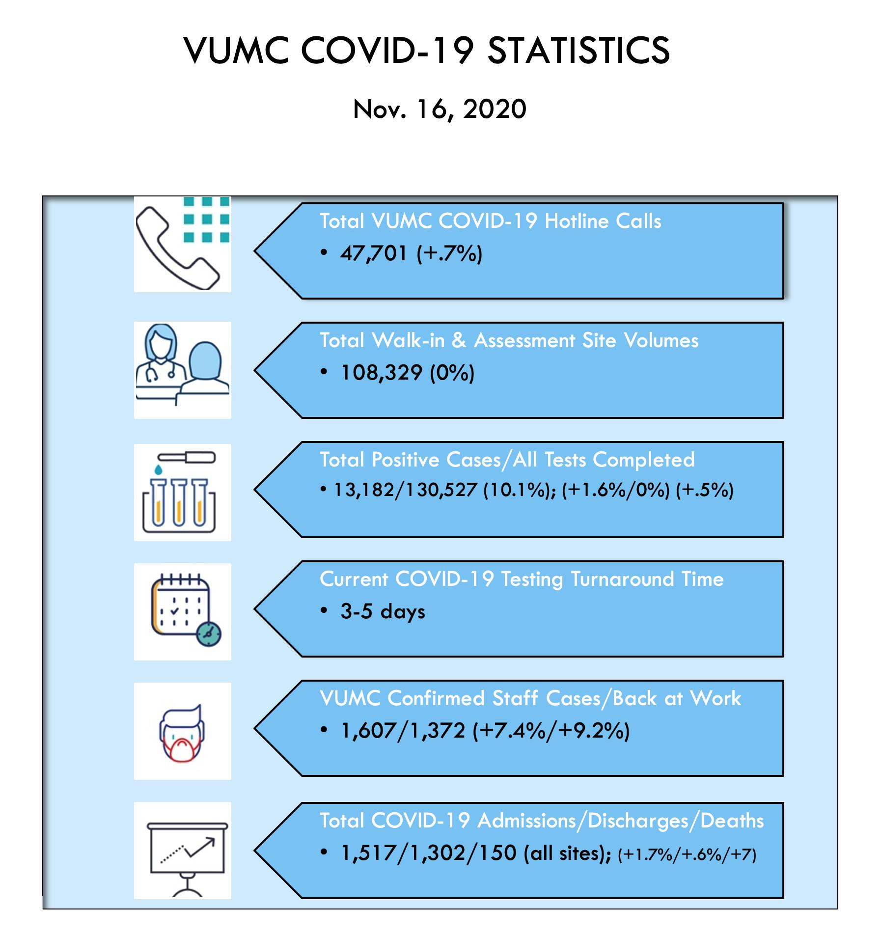 VUMC Covid Stats