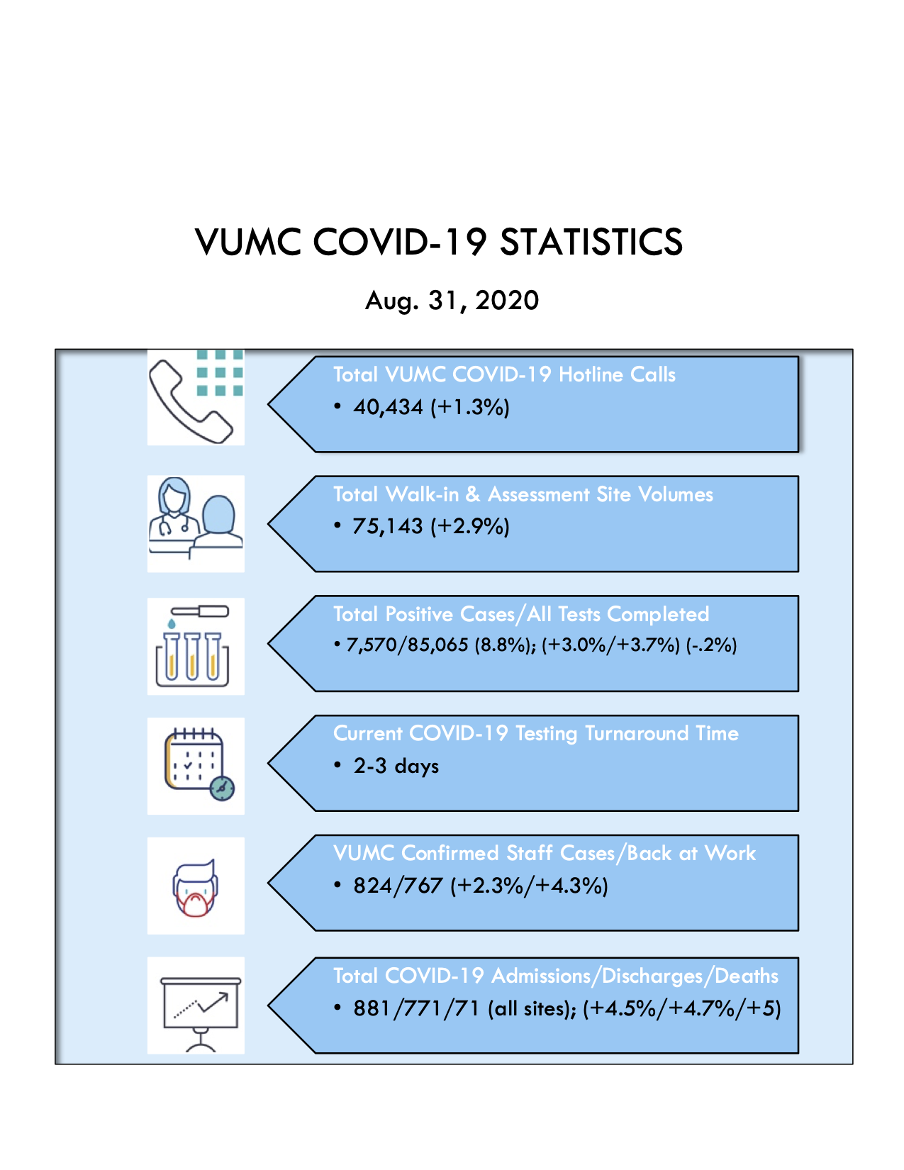VUMC Covid Stats Aug 31