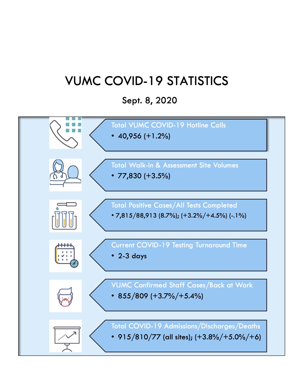 September 8 COVID Stats