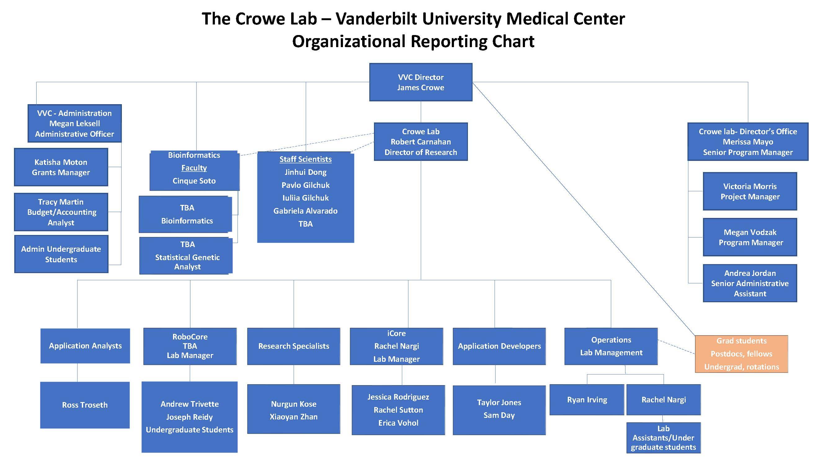 crowelab org chart