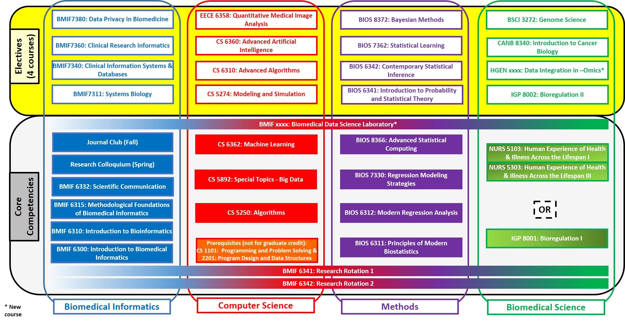 BIDS Chart.jpg