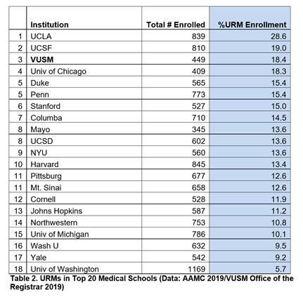 URMs in Top 20 Medical Schools 2019