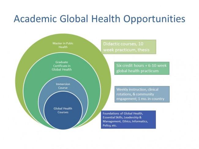Academic-Global-Health-Opportunities-e1435001493794.jpg