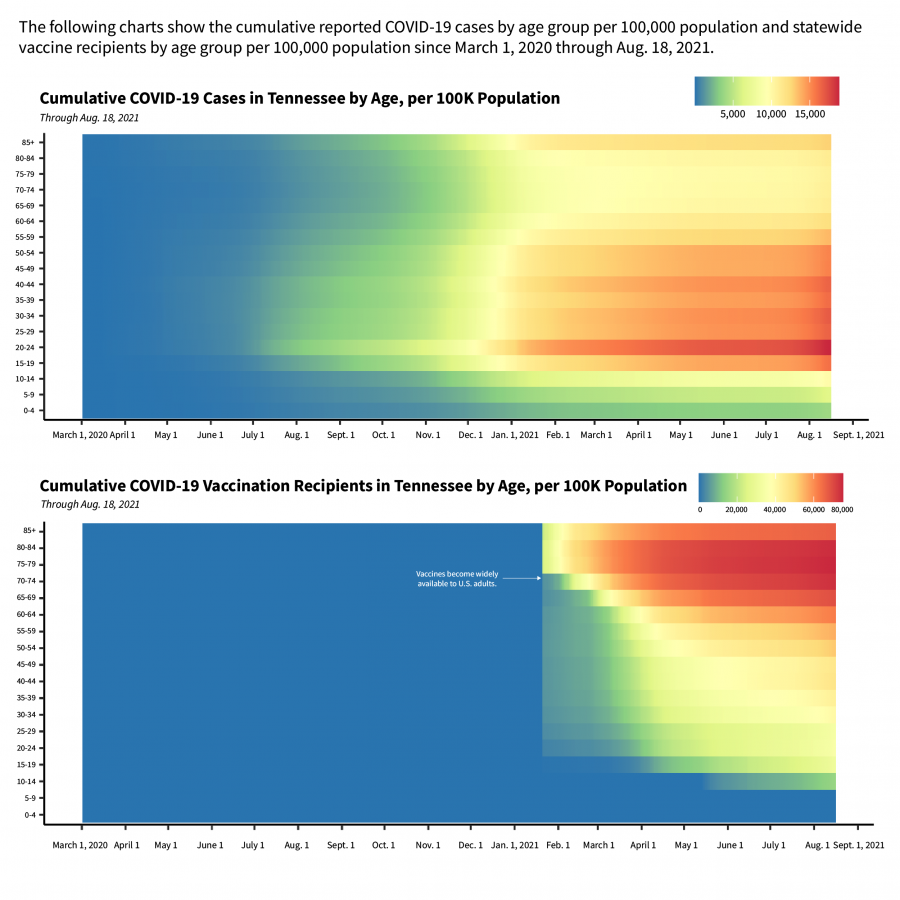 The following charts show the cumulative reported COVID-19 cases by age group per 100,000 population and statewide vaccine recipients by age group per 100,000 population since March 1, 2020 through Aug. 18, 2021.