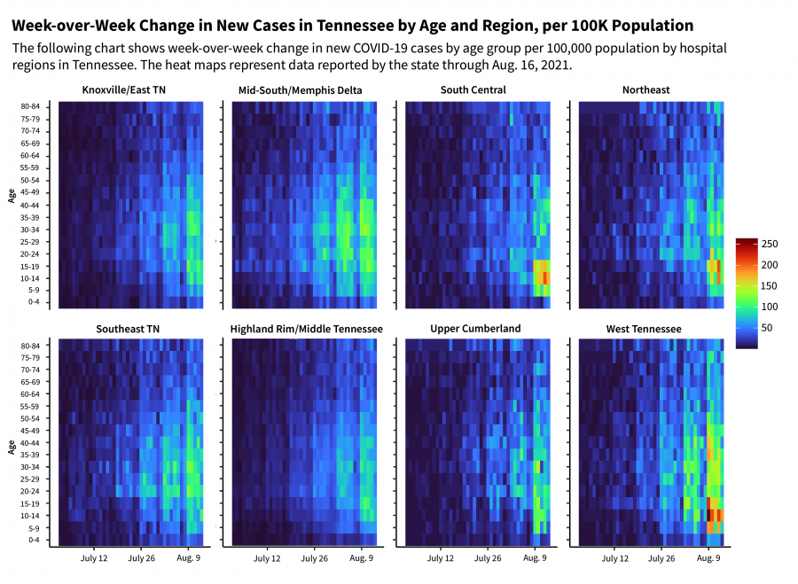 a heat map showing week-over-week changes in new covid19 cases by age in regions of tennessee
