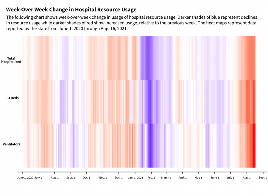 a three-tile heat map showing increases and decreases in hospitalizations, ICU bed use and ventilator use during the covid19 pandemic in tennessee.