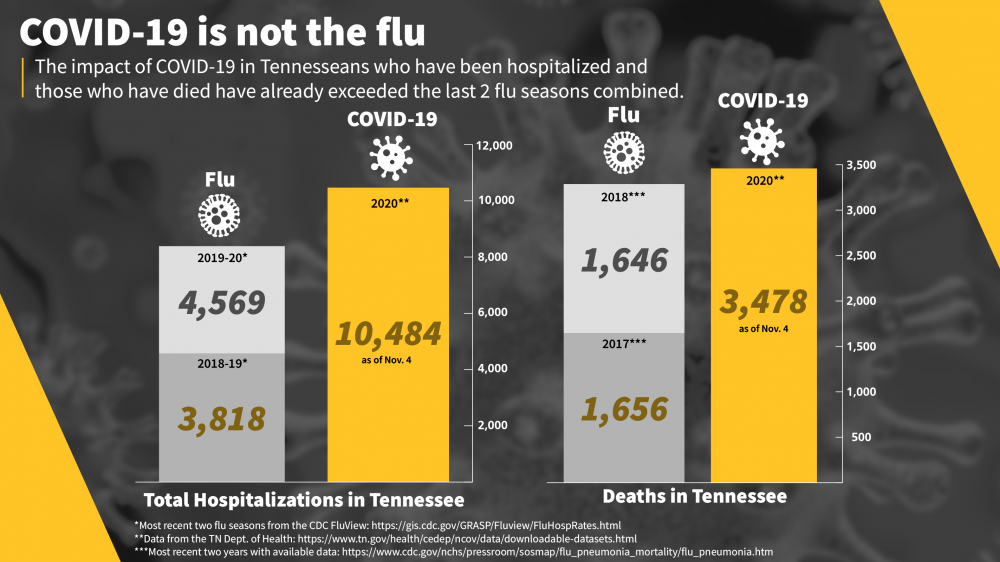 A chart comparing the impact on hospitalizations and mortality between flu and COVID-19. Hospitalizations and death from COVID in Tennessee have surpassed those of the flu for the last 2 years combined.