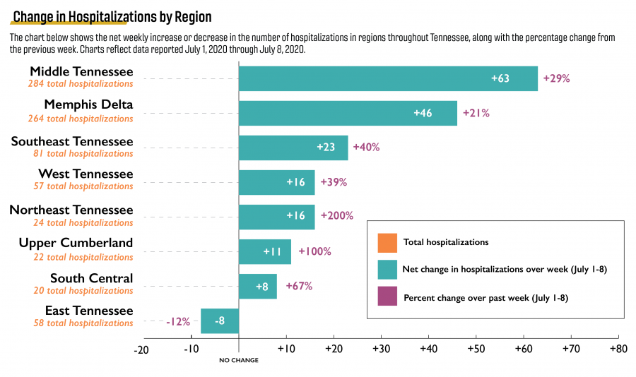 changes in hospitalizations by region of Tennessee through July 8