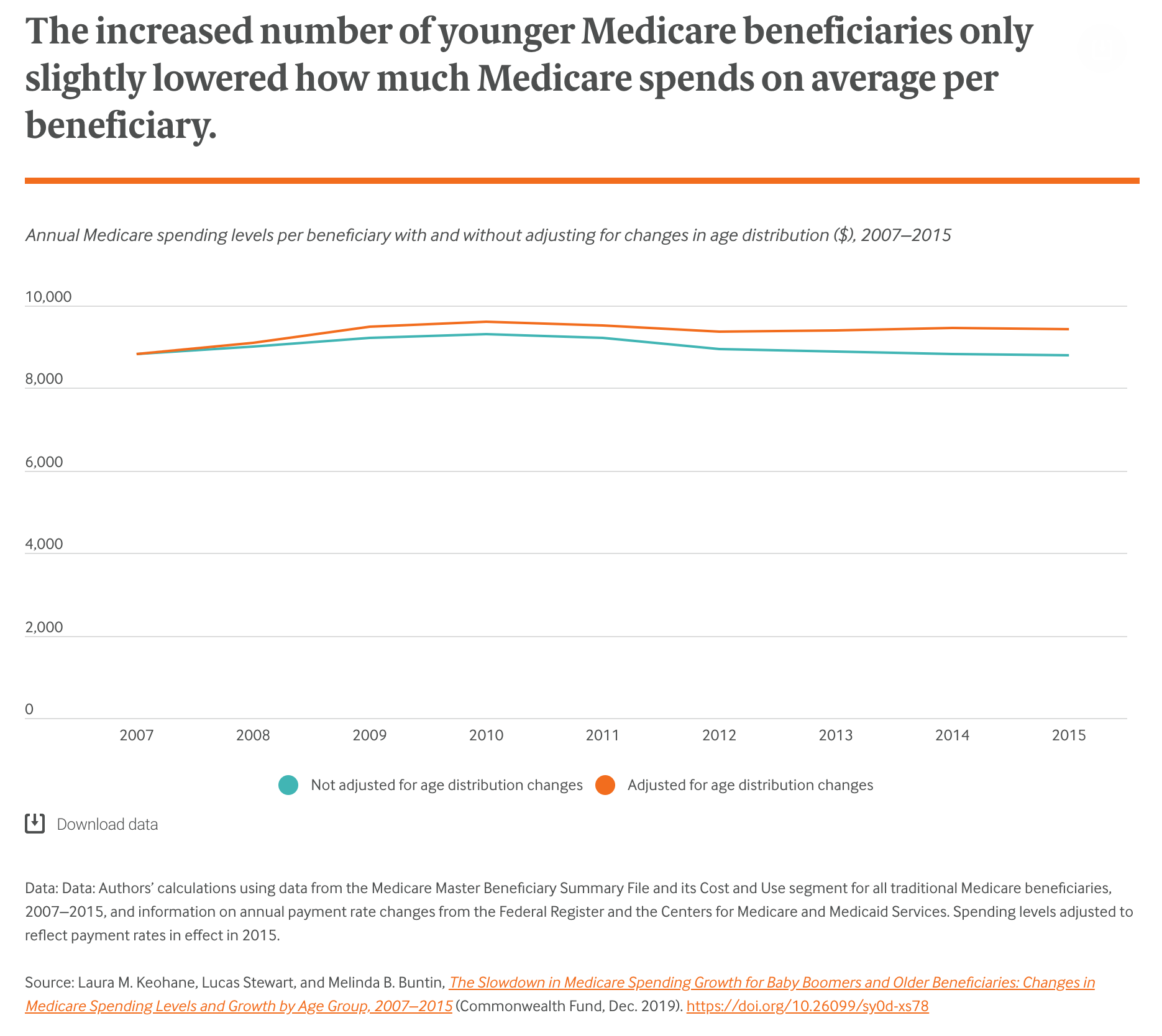 A chart illustrating the change in Medicare spending per beneficiary