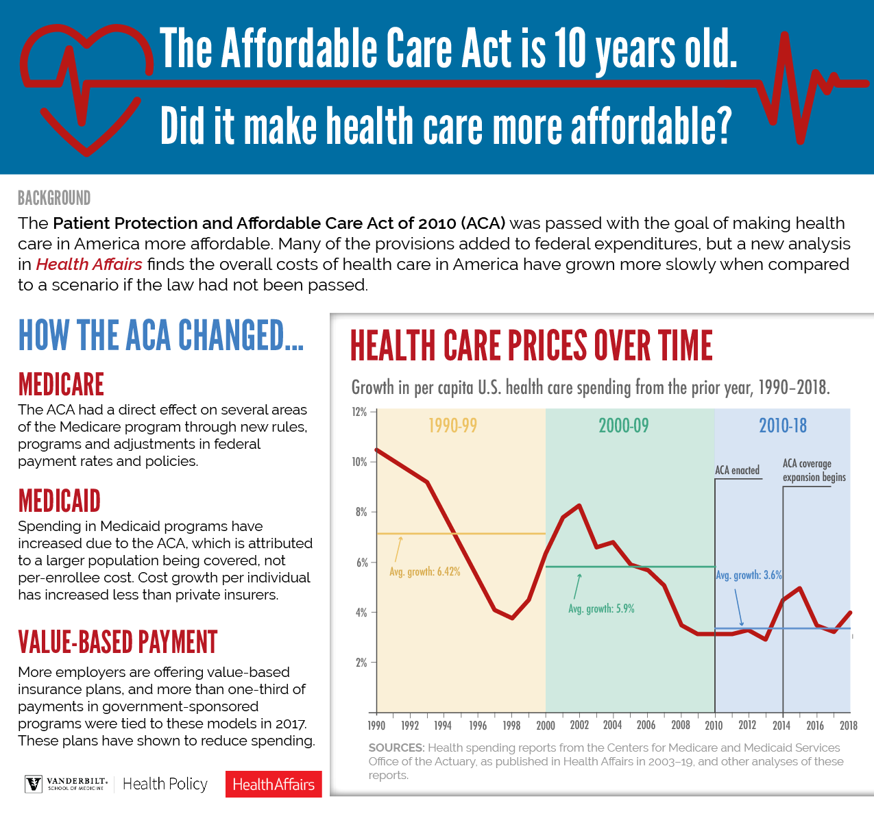 ACA/Obamacare effect on health care costs