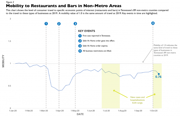 A chart showing consumer travel to restaurants and bars in the 89 non-metro counties