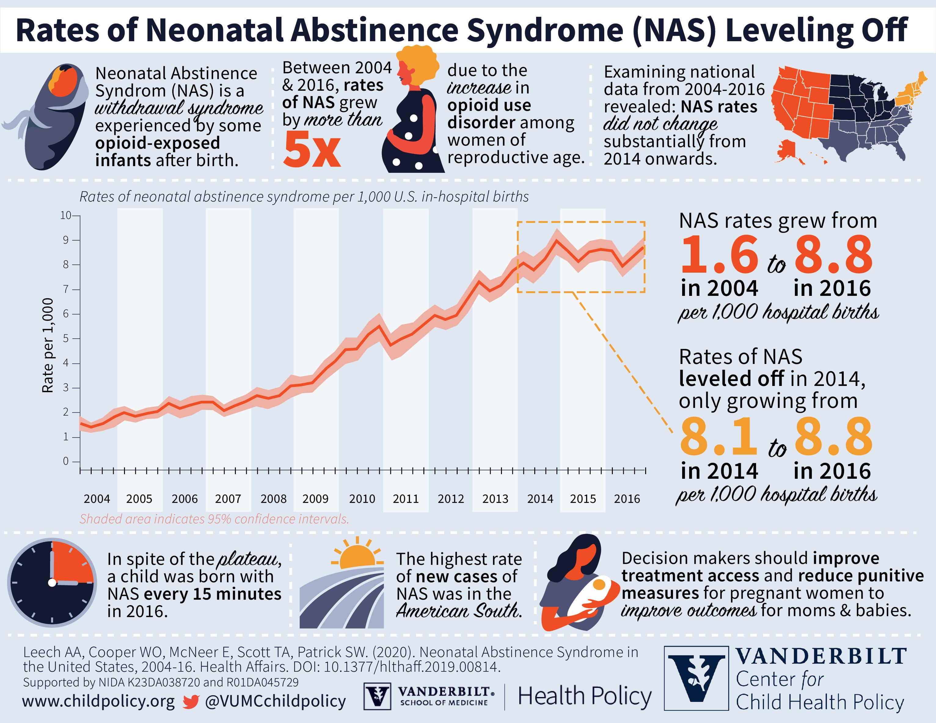 NAS infants opioid crisis trends