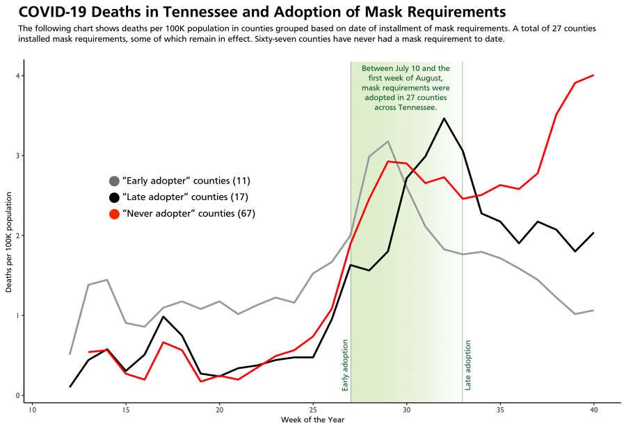 A chart that shows the deaths per 100K population in areas of Tennessee that adopted mask requirements early,