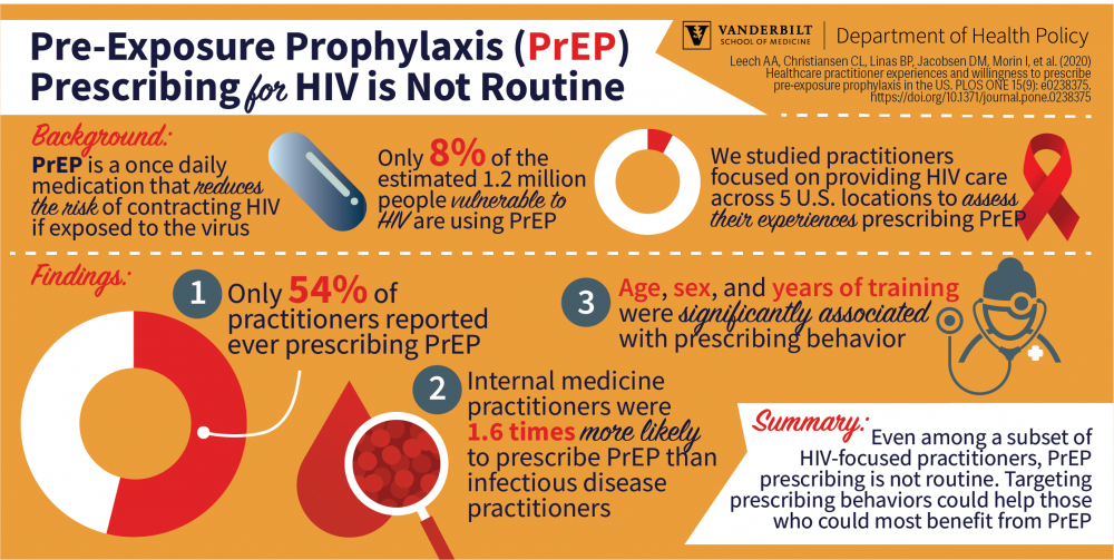 infographic describing primary findings in a study on the prescription of PrEP, the HIV prevention medication