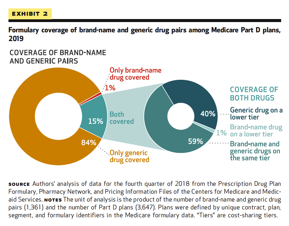 Formulary coverage of brand-name and generic drug pairs among Medicare Part D plans, 2019