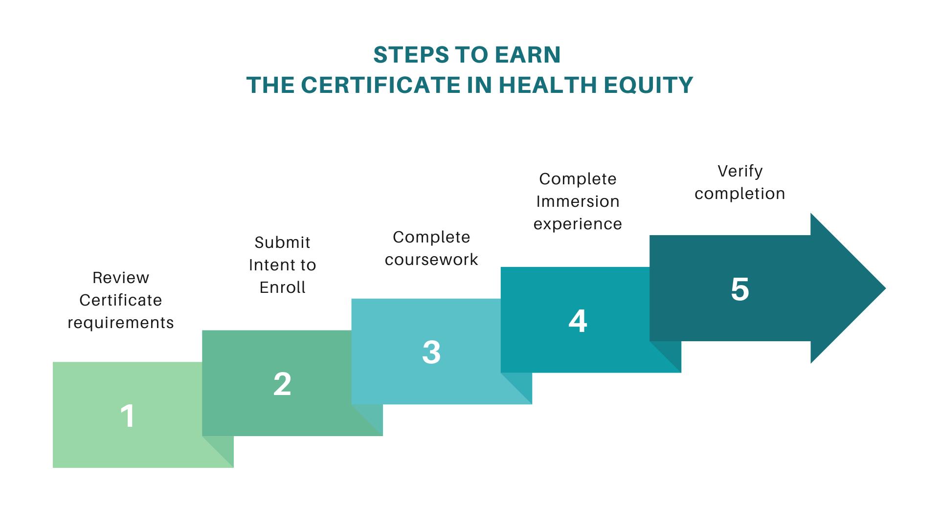 steps to earn certificate