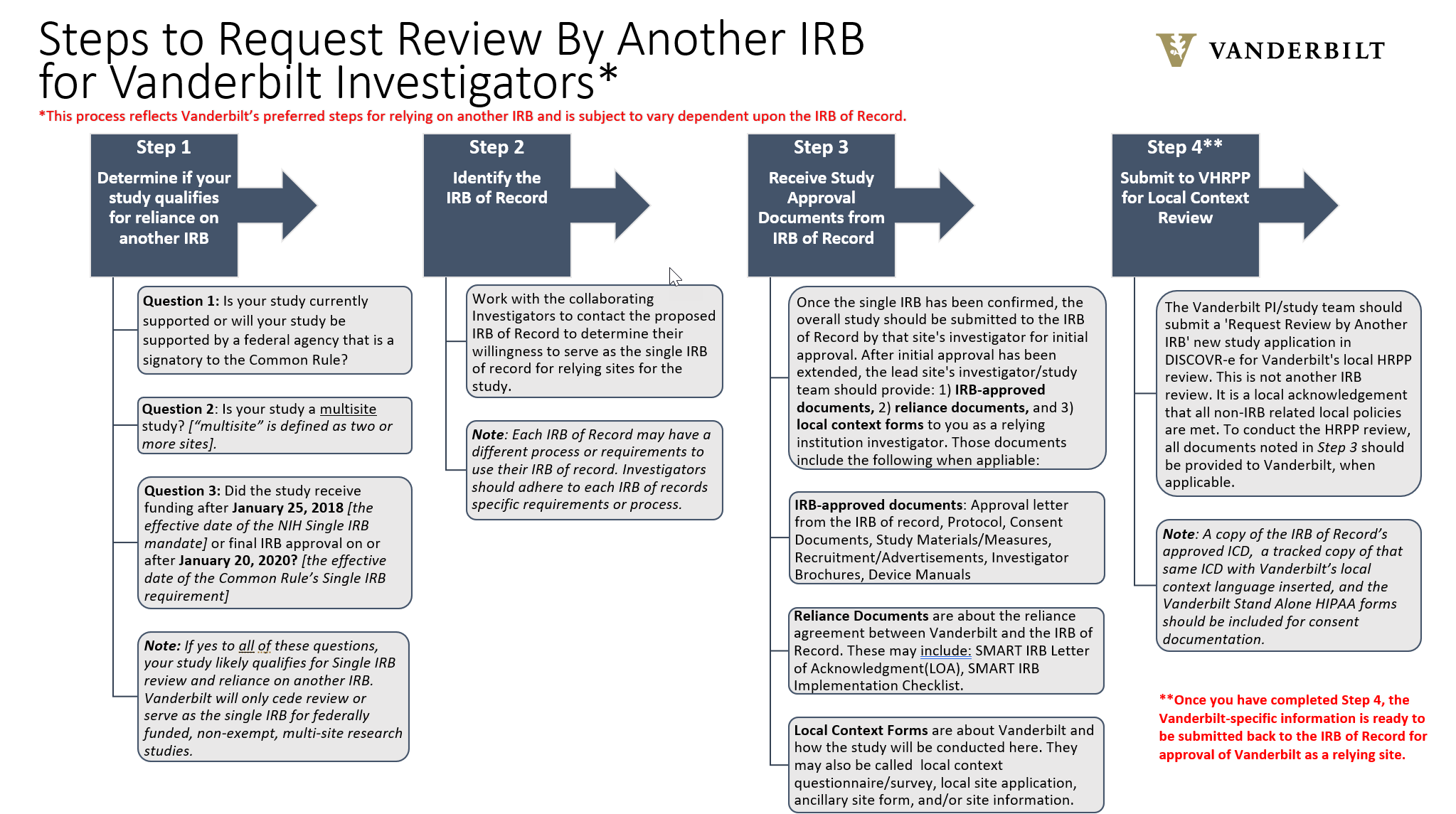 Steps to Request Review By Another IRB