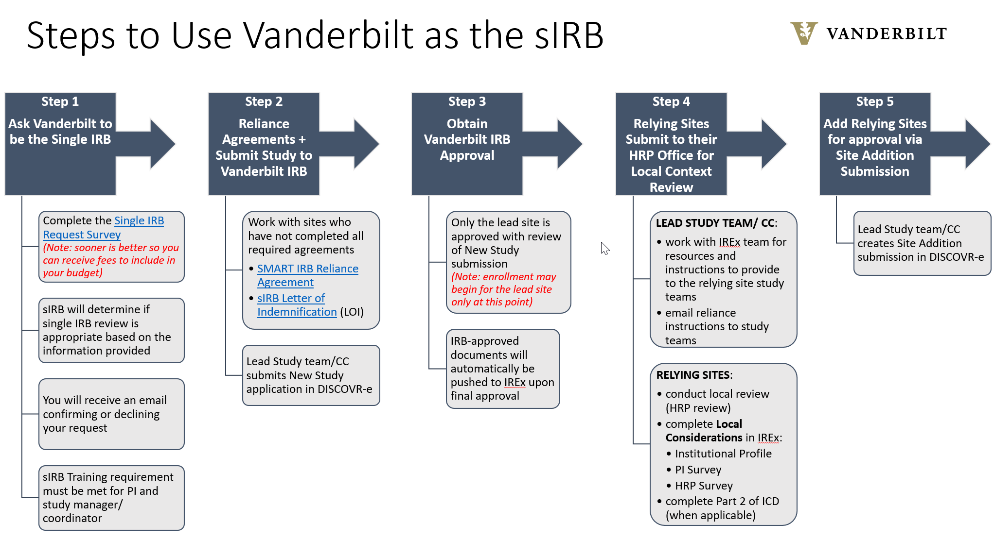 Steps to Use Vanderbilt as the SIRB
