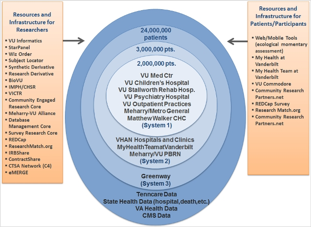 CDRN Clinical Reach illustration