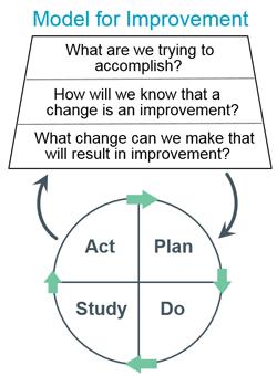 Model for Imporvement