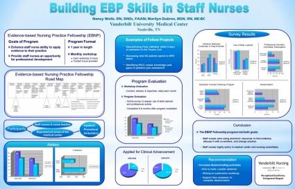 Building EBP Skills in Staff Nurses