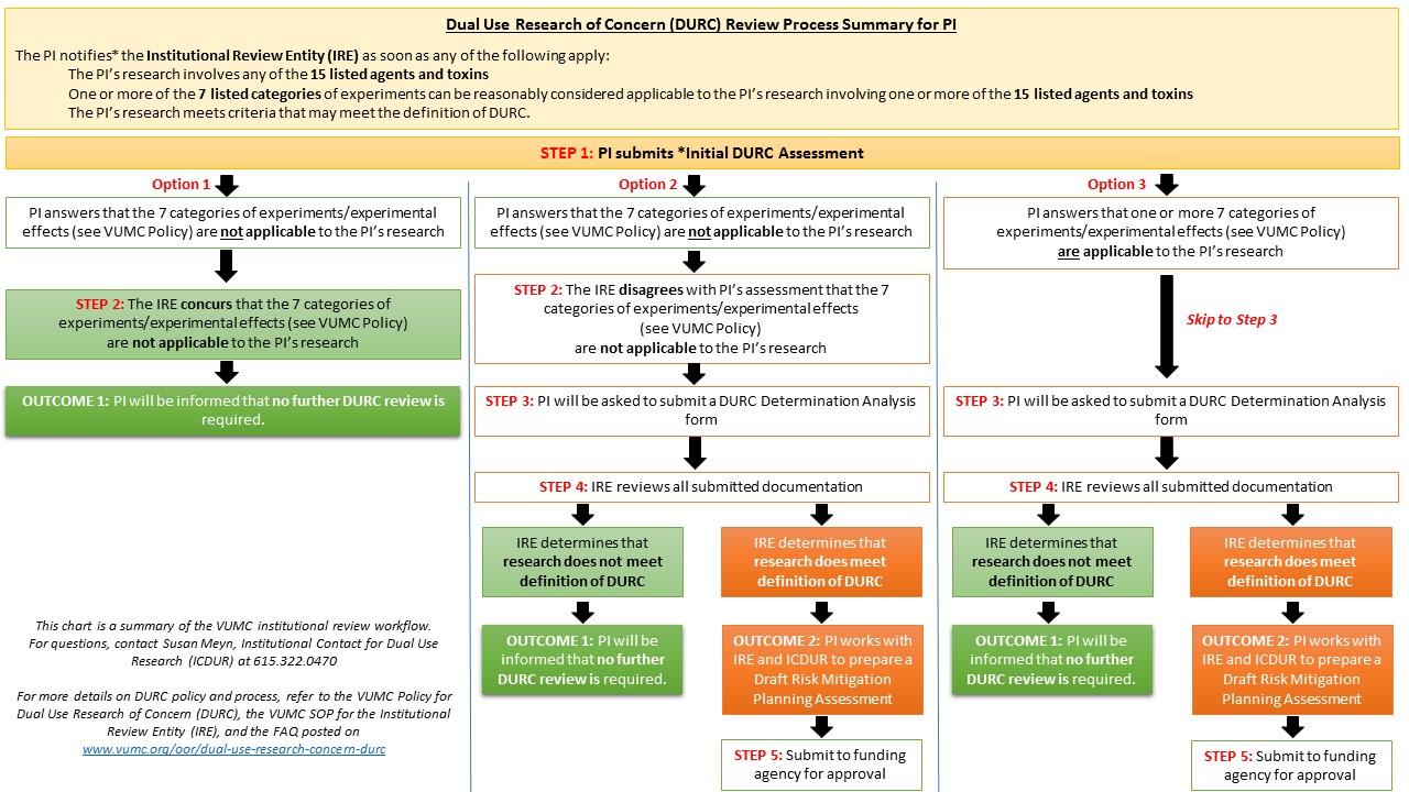 VUMC DURC Process