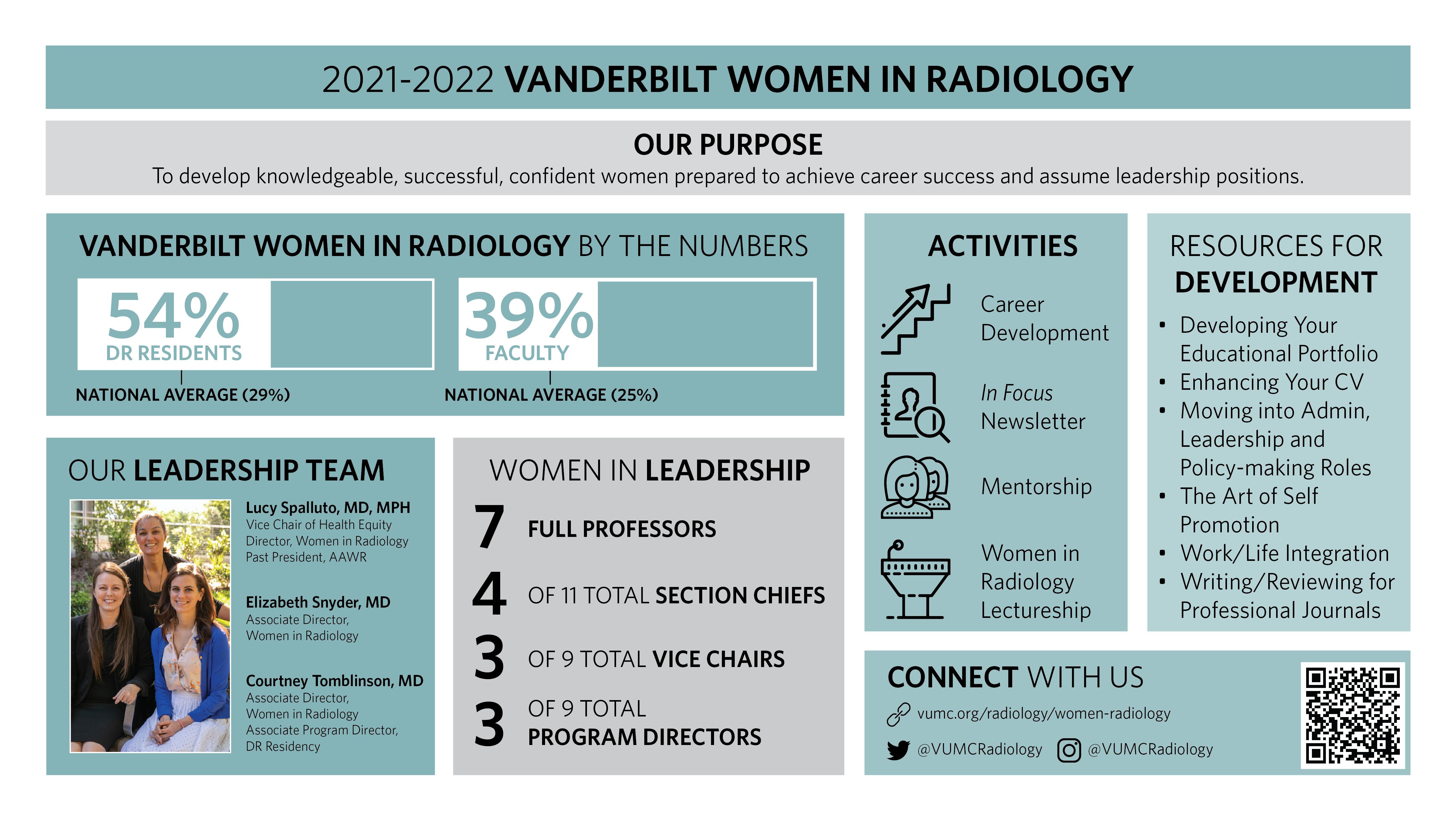 VUMC Women In Radiology