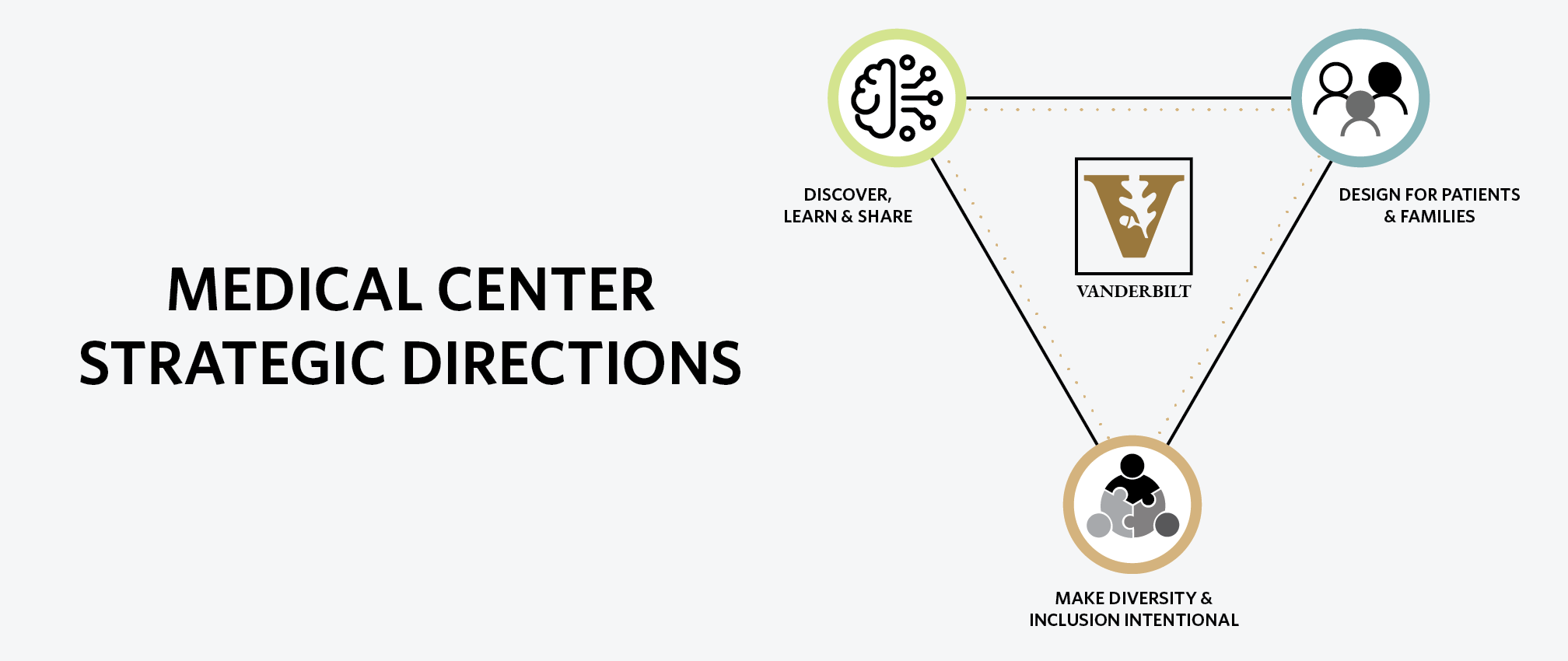 Our Strategic Directions Graphic