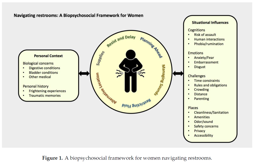 Navigating restrooms: A biopsychosial framework for women