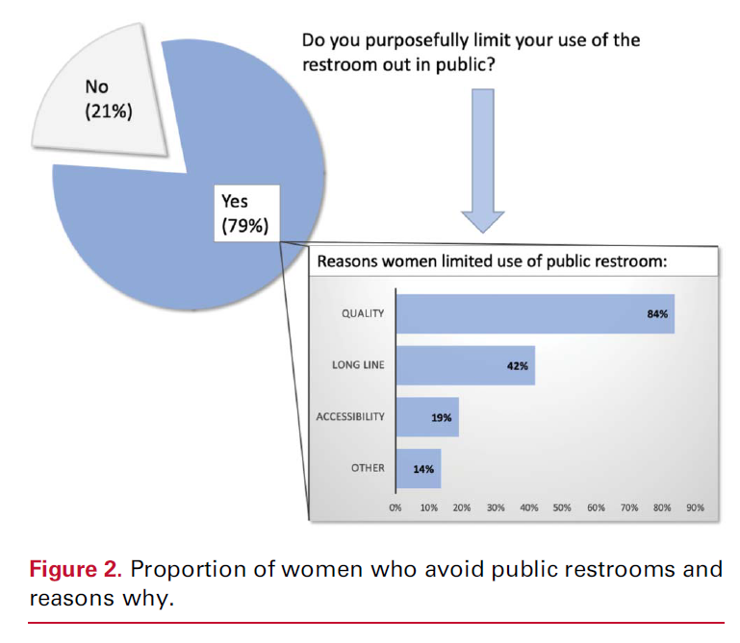 Figure 2 - proportion of women who avoid public restrooms and why