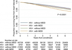Kaplan–Meier survival curves for incident heart failure stratified by HIV and major depressive disorder (MDD) status.