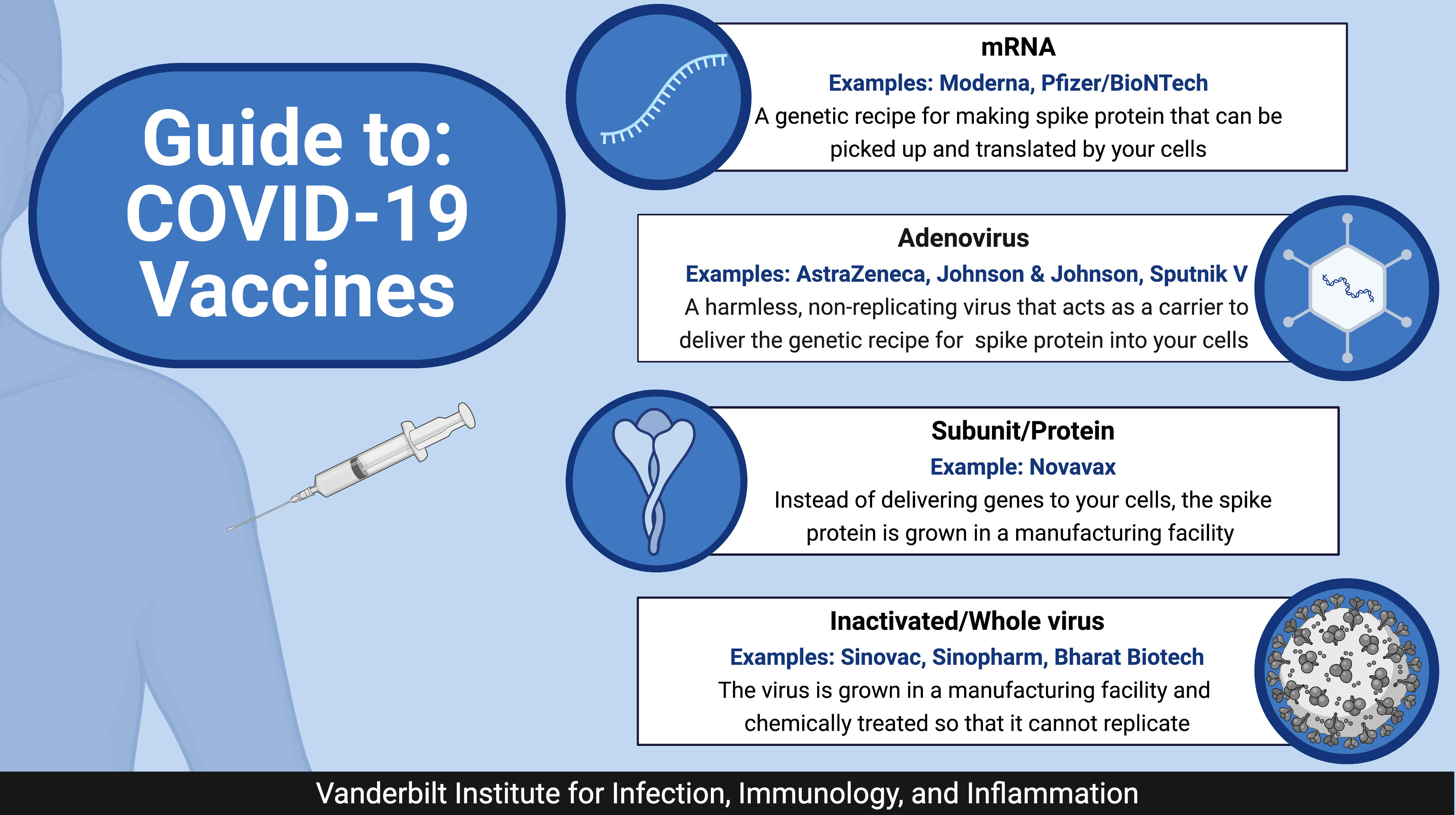 Guide to: COVID-19 Vaccines