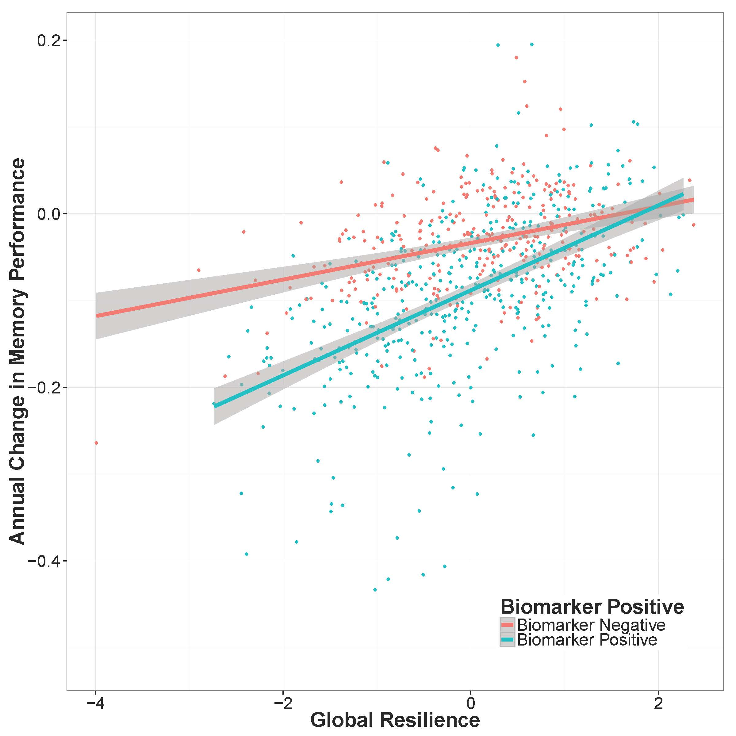 Figure_4_Global_Resilience_Biomarker_Interaction.jpg