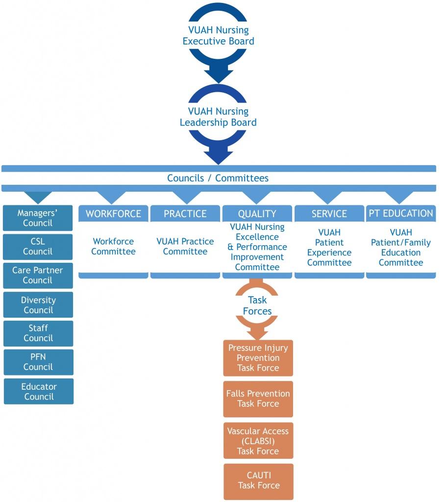VUAH Org Chart