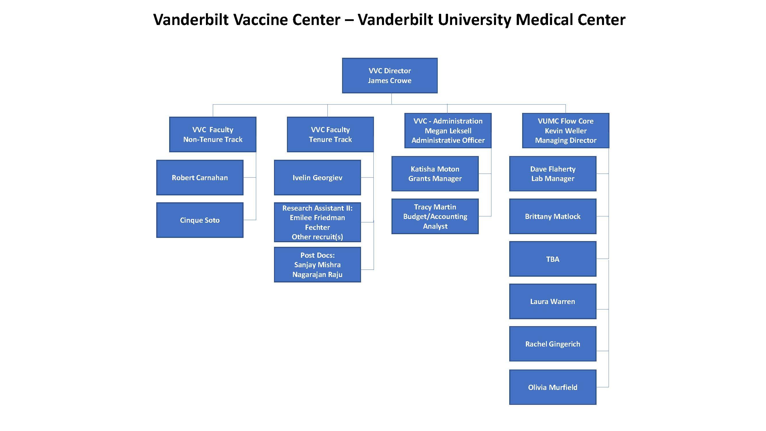 VVC Org Chart